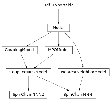 Inheritance diagram of tenpy.models.spins_nnn