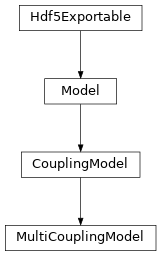 Inheritance diagram of tenpy.models.model.MultiCouplingModel