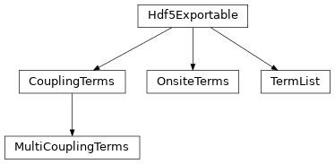 Inheritance diagram of tenpy.networks.terms